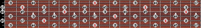 whole tone scale on key C#/Db for Guitar