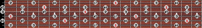 whole tone scale on key D#/Eb for Guitar