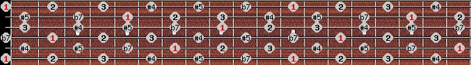 whole tone scale on key E for Guitar