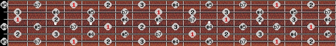 whole tone scale on key G#/Ab for Guitar