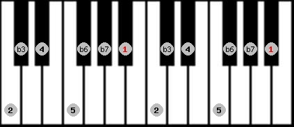 aeolian scale on key A#/Bb for Piano