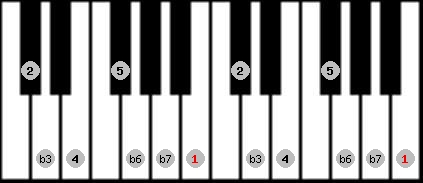 aeolian scale on key B for Piano