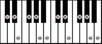 aeolian scale on key C#/Db for Piano
