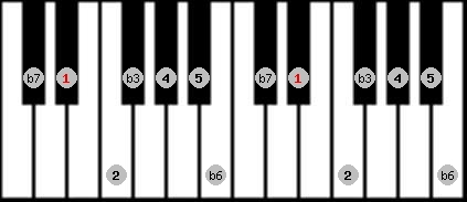 aeolian scale on key D#/Eb for Piano