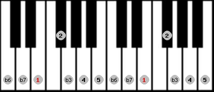 aeolian scale on key E for Piano