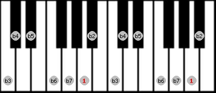 altered scale on key A for Piano
