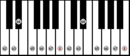 altered scale on key B for Piano