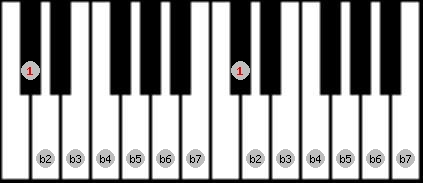 altered scale on key C#/Db for Piano