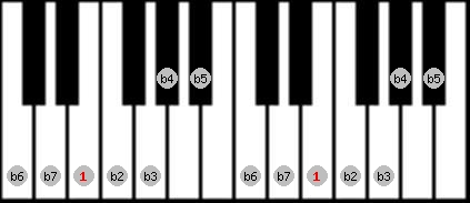 altered scale on key E for Piano