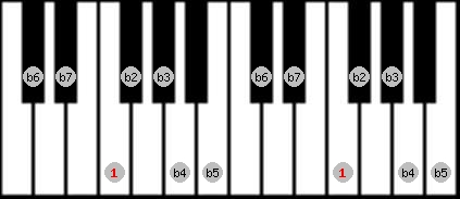 altered scale on key F for Piano
