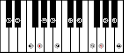 altered scale on key G for Piano