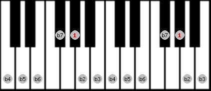 altered scale on key G#/Ab for Piano