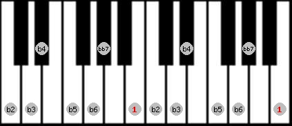 altered bb7 scale on key B for Piano