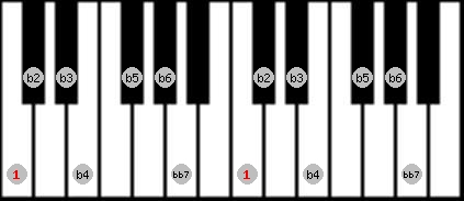 altered bb7 scale on key C for Piano