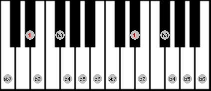 altered bb7 scale on key D#/Eb for Piano