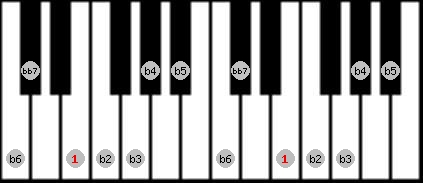 altered bb7 scale on key E for Piano