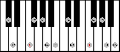 altered bb7 scale on key F for Piano