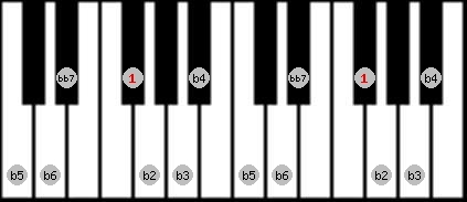 altered bb7 scale on key F#/Gb for Piano