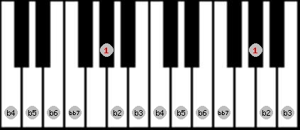 altered bb7 scale on key G#/Ab for Piano