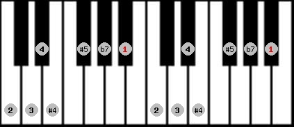 arabian scale on key A#/Bb for Piano