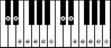 arabian scale on key B for Piano