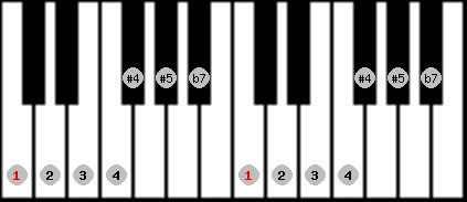 arabian scale on key C for Piano