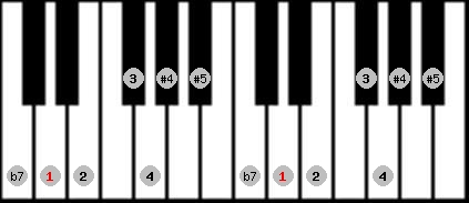 arabian scale on key D for Piano