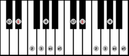 arabian scale on key D#/Eb for Piano