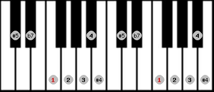 arabian scale on key F for Piano
