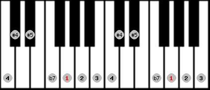 arabian scale on key G for Piano