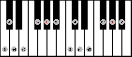 arabian scale on key G#/Ab for Piano
