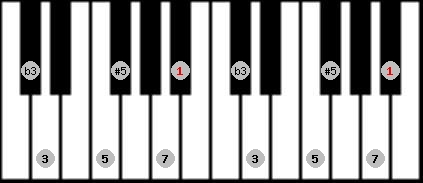 augmented scale on key A#/Bb for Piano