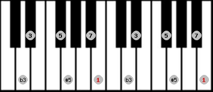 augmented scale on key B for Piano