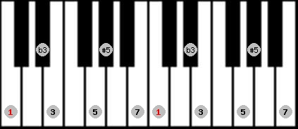 augmented scale on key C for Piano