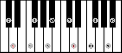 augmented scale on key D for Piano