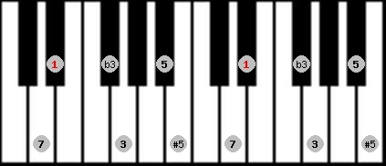 augmented scale on key D#/Eb for Piano
