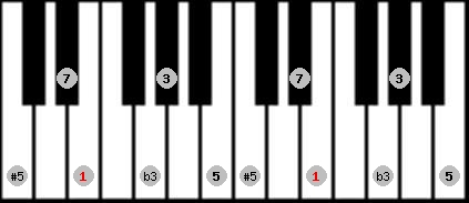 augmented scale on key E for Piano