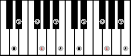 augmented scale on key G for Piano