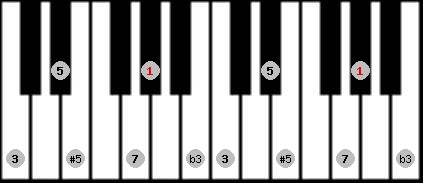 augmented scale on key G#/Ab for Piano