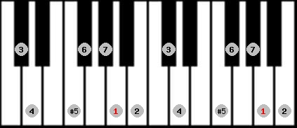 augmented ionian scale on key A for Piano