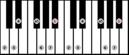 augmented ionian scale on key A#/Bb for Piano