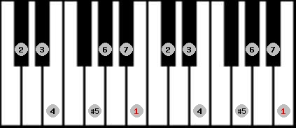 augmented ionian scale on key B for Piano