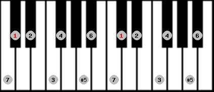 augmented ionian scale on key C#/Db for Piano