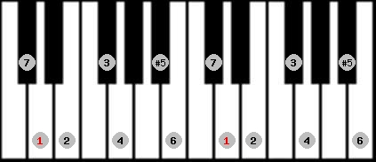 augmented ionian scale on key D for Piano