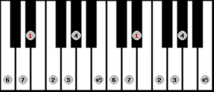 augmented ionian scale on key D#/Eb for Piano