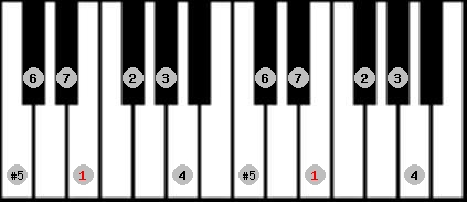 augmented ionian scale on key E for Piano
