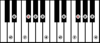 augmented ionian scale on key F#/Gb for Piano