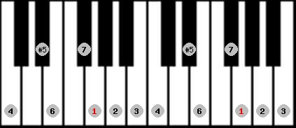 augmented ionian scale on key G for Piano