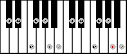 augmented lydian scale on key A for Piano