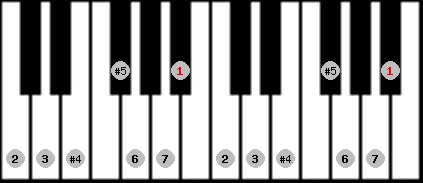 augmented lydian scale on key A#/Bb for Piano